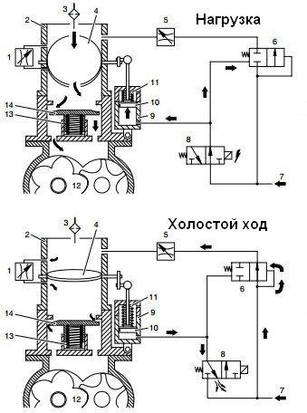 Поворотный клапан (заслонка)