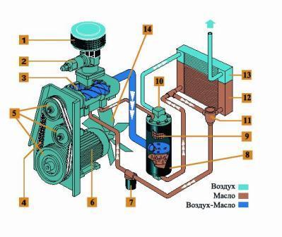 Конструкция винтового компрессора