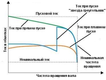 Изменение тока в обмотках при различных способах пуска