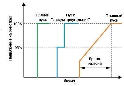 Изменение напряжения на обмотках при различных способах пуска