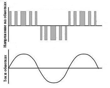 Форма напряжения на обмотках двигателя и тока в них