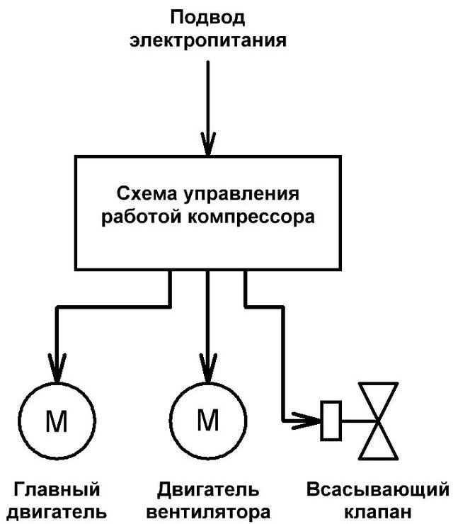 Упрощенная схема компрессора