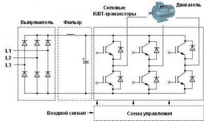 Структурная схема частотного преобразователя