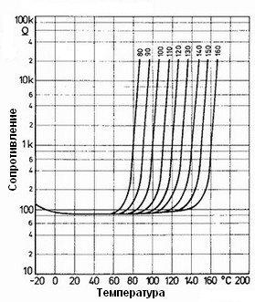 Температурные характеристики термисторов
