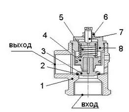 Конструкция клапана минимального давления