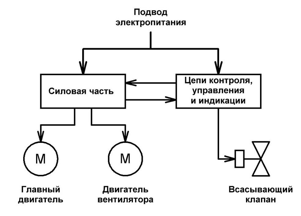 Более развернутая схема компрессора