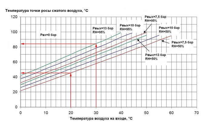 Графики температуры выпадения конденсата