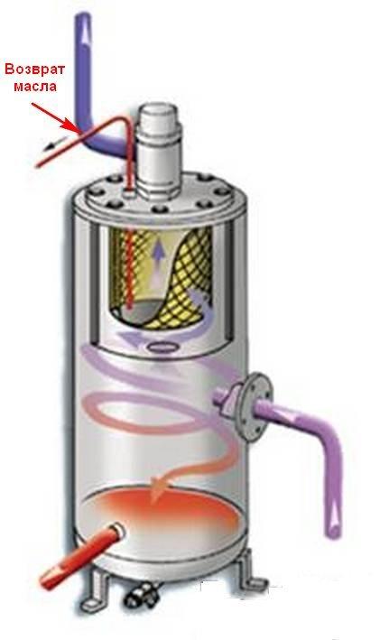Масляный резервуар со встроенным сепаратором